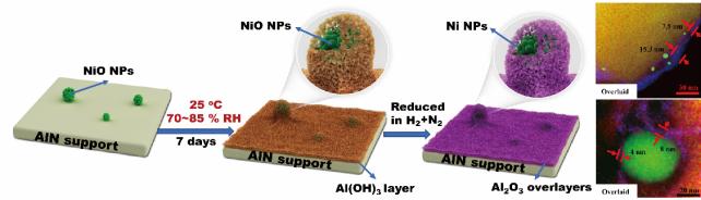 利用AlN降解策略实现CH4-CO2重整Ni催化剂的双重限域