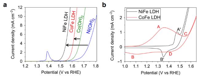 一网打尽!解析OER反应条件下LDHs的晶体结构,活性位和反应机理