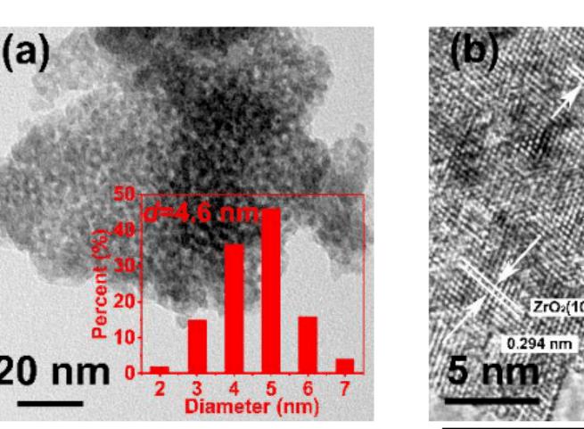 孙予罕/高鹏团队:通过构筑HZSM-5分子筛有效调控CO2加氢制芳烃产物分布