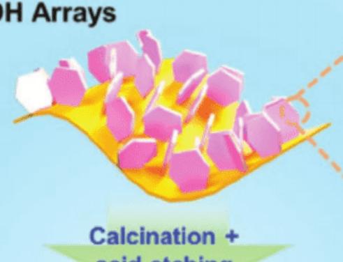 AFM:CoAl-LDH/层间有机分子合成单原子Co电催化剂