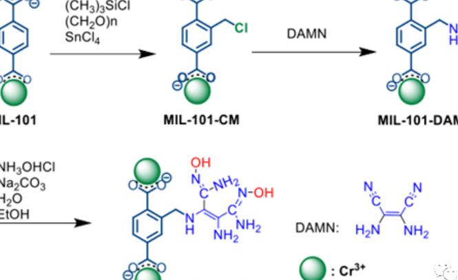 一种通过二氨基马来腈中间体将偕胺肟基接枝在氯甲基化的MIL-101(Cr)上制备从海水中回收铀的高效吸附剂