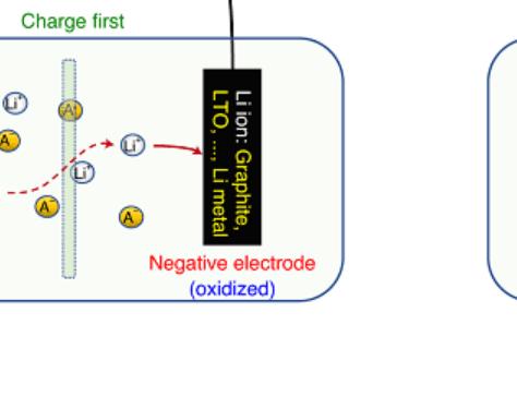 Nature Materials:共轭磺酰胺类有机锂离子正极