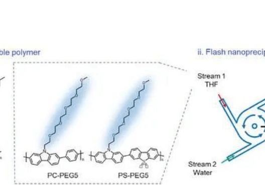 Angew. 华东理工大学瞬时沉淀规模化制备高效有机纳米光催化剂研究最新进展