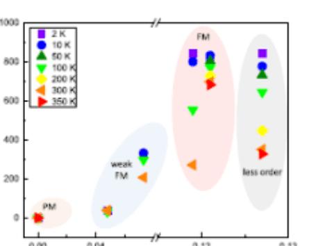 伯克利姚杰课题组实现首个拥有室温铁磁性的二维稀磁半导体