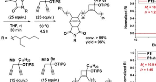 JACS | 1,5-己二炔的可控聚合:合成含有高张力环丁烯单元的窄带系共轭聚合物