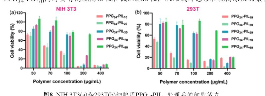 Biomacromolecules   简易合成具有优异抗菌活性的咪唑基嵌段共聚物