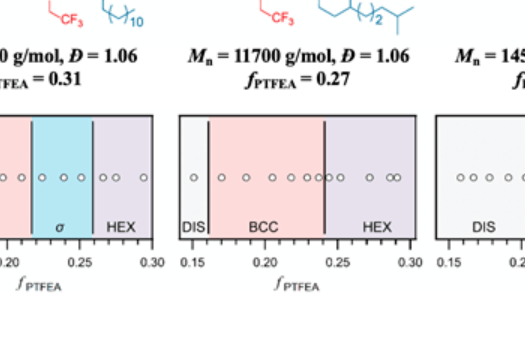 J. Am. Chem. Soc. | 色谱法实现嵌段共聚物的快速精确分离