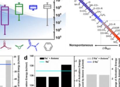 王少彬课题组:DFT计算探究过硫酸盐-高级氧化反应中催化剂特性和化学反应机制