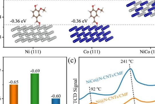 赵惠军教授课题组:限域NiCo合金纳米颗粒高效催化生物质衍生物水相加氢脱氧