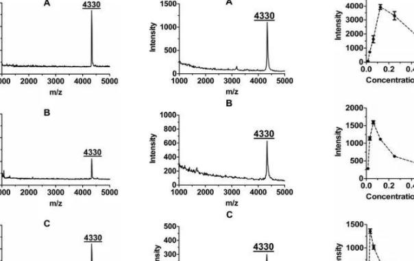 NanoscaleII银纳米颗粒尺寸的选择对于用MALDI-TOF MS 分析淀粉样β肽的影响