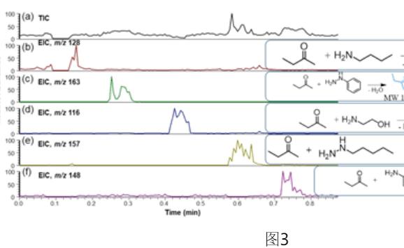 Anal. Chem.  高通量质谱筛选平台用于无催化剂、无溶剂条件下新化学反应的发现
