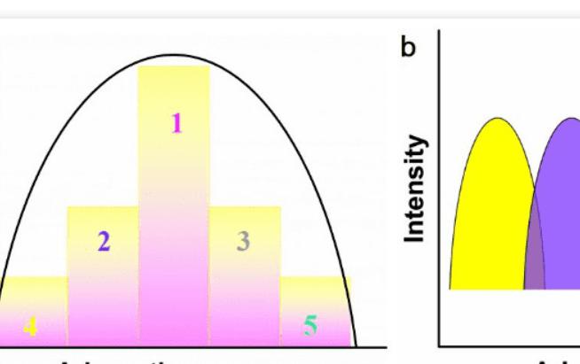 AFM:高熵合金的多位点电催化