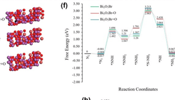 孙振宇等Nano Res.:缺陷工程策略助力光催化氮还原合成氨