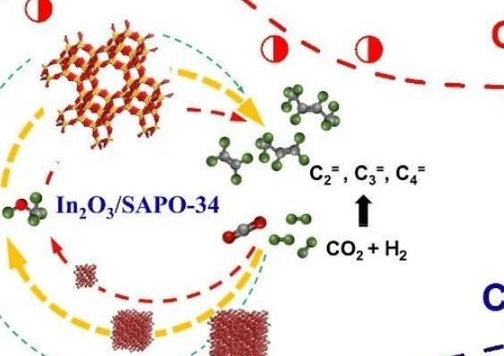 孙予罕、高鹏团队在CO2加氢制低碳烯烃方面系列进展